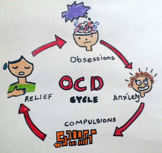Obsessive-compulsive disorder cycle