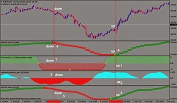 Trading the 5 minute forex