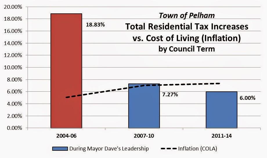 Town Of Pelham Property Taxes