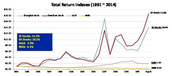 中國1991年至今金融大類資產表現