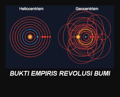 Bukti Empiris Revolusi Bumi
