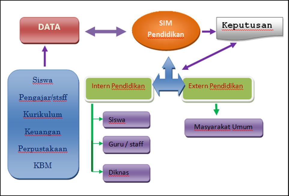 Artikel Tentang Penerapan Sistem Informasi Di Suatu Bidang Tertentu Bayu Septama S Blog