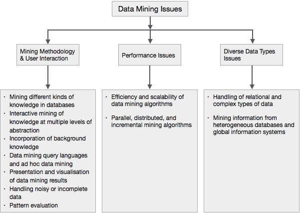 Masalah yang dihadapi dalam Data Mining