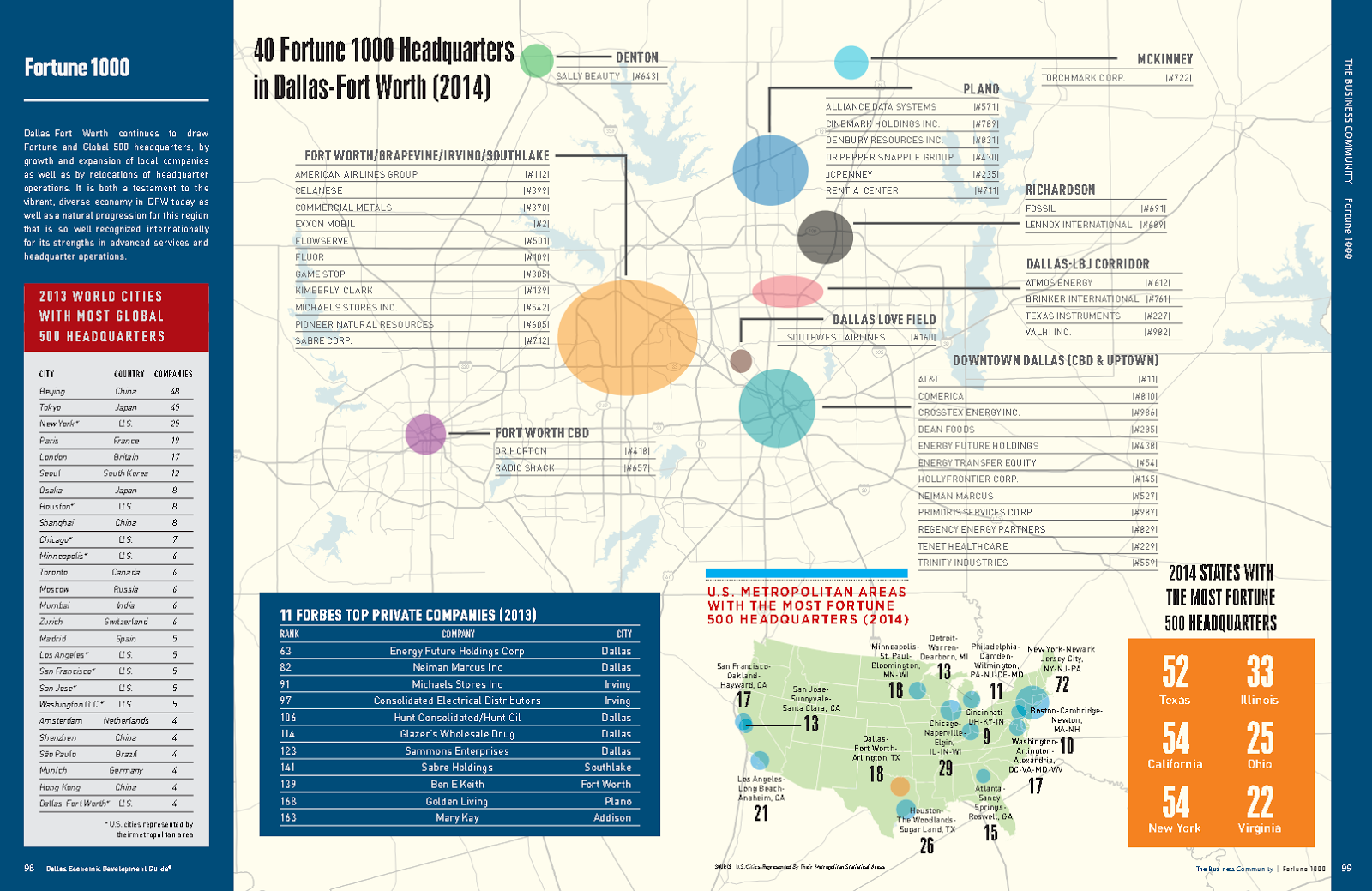 Fortune 1000 Companies headquartered in Dallas-Fort Worth