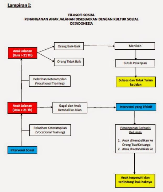 ARSIP INDONESIA : Program Penanganan Gelandangan, Pengemis