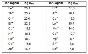 harga konstanta kestabilan kompleks logam dengan ligan