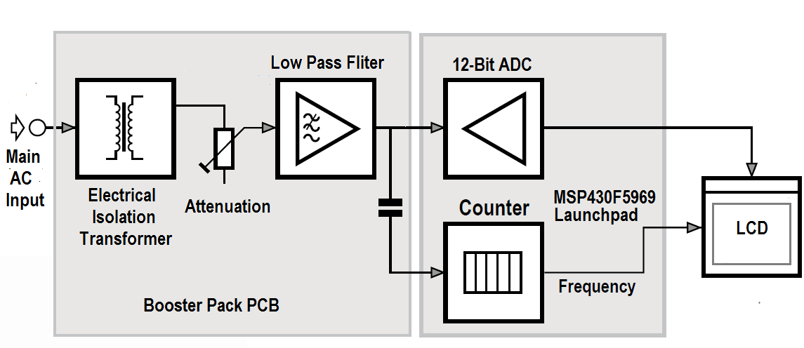 Measuring True RMS Mains Voltage and Frequency using MSP430 microcontroller 12