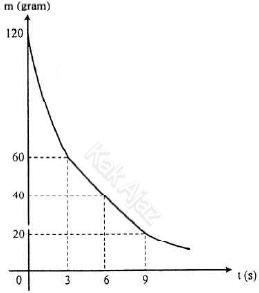 Grafik peluruhan zat radioaktif, soal fisika UN 2017