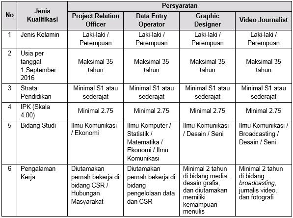 Lowongan Kerja Seleksi Penerimaan Staf Bank Indonesia Tahun 2016