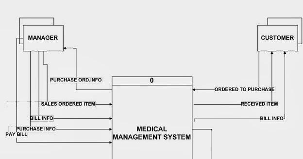 Medical Store Management System