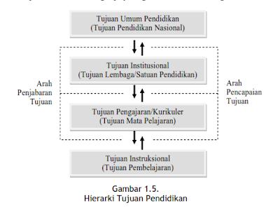 hierarki tujuan pendidikan