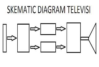 Mengenal dasar system dan cara kerja rangkaian televisi
