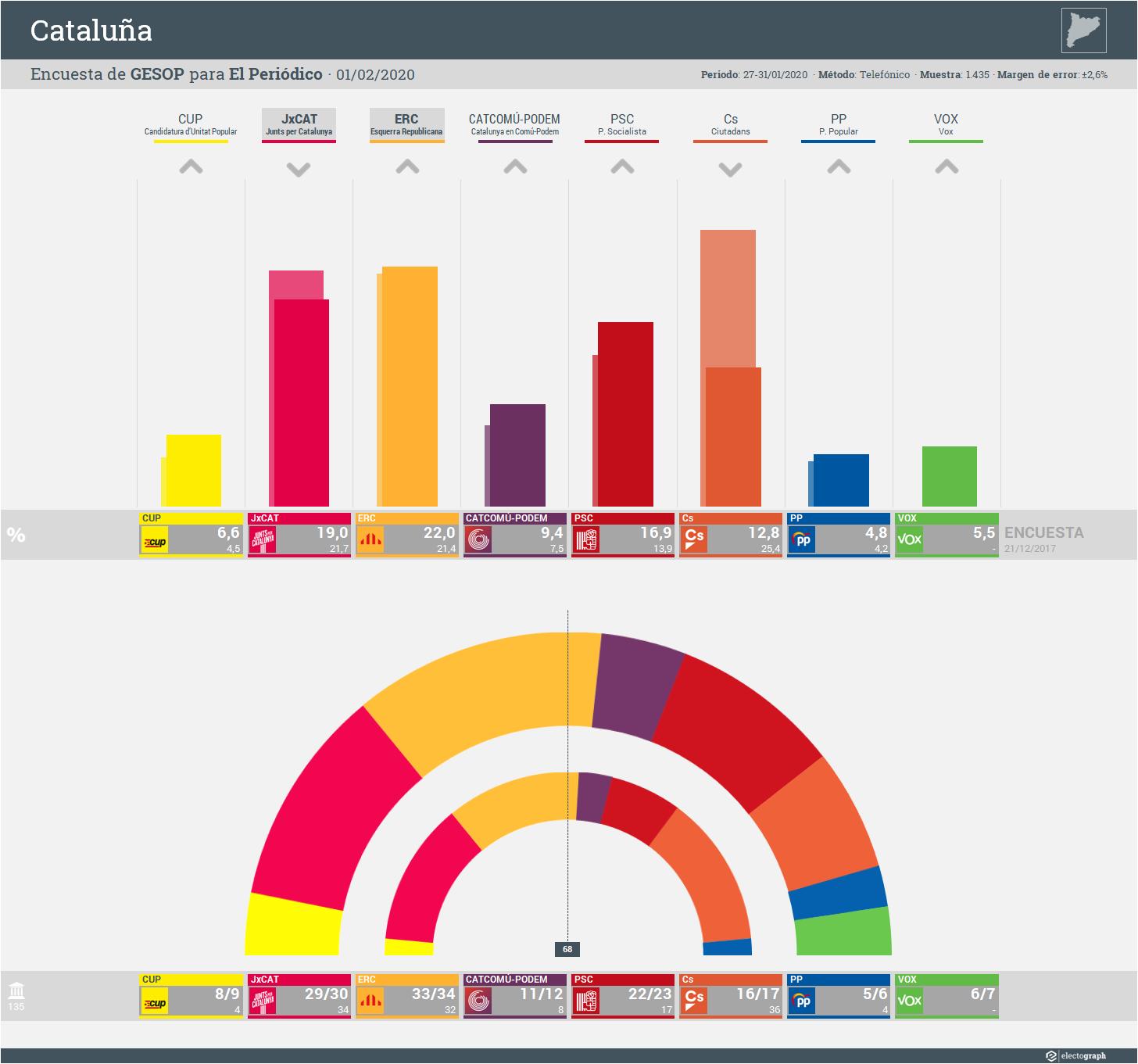 Gráfico de la encuesta para elecciones autonómicas en Cataluña realizada por GESOP para El Periódico, 1 de febrero de 2020