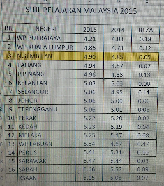 SPM Gred Purata Nasional (GPN) by States