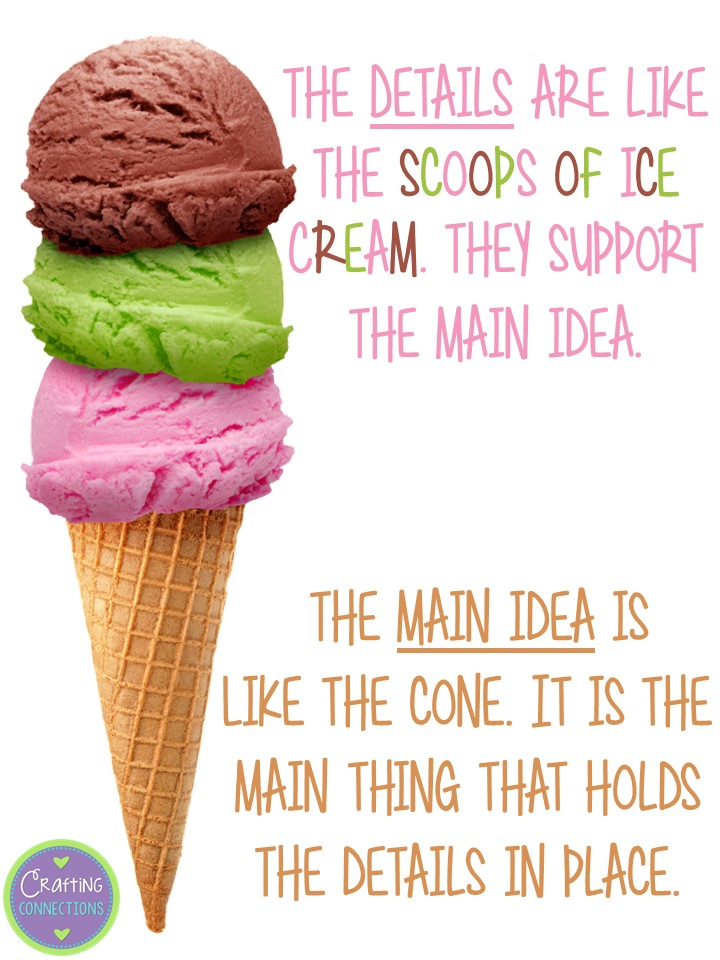 Commutative Property Of Multiplication Worksheets Pdf Crafting Connections Main Idea Anchor Chart Free Worksheet  Algebra 2 Word Problems Worksheet with Worksheet Significant Figures Learning About Main Idea And Supporting Details Is Fun When You Use The Ice  Cream Cone Children Math Worksheets Excel
