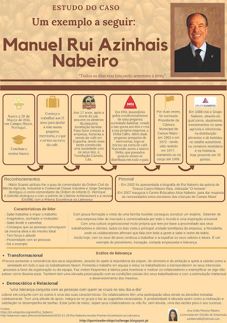 Ana RIbeiro_Rui Nabeiro_Infografico_IPAM_Patricia Araujo Supervisor