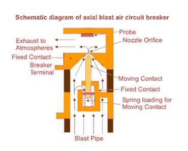 Air Blast Circuit Breakers-types of Air Blast Circuit Breakers