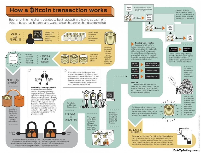 Bagaimana Sistem Blockchain Berfungsi