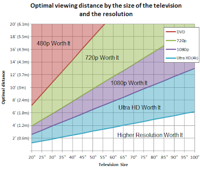 optimal viewing distance by TV size and resolution