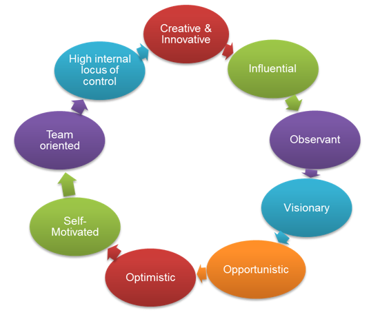 role of creativity in entrepreneurship and innovation One of the last things that people expect from leaders and entrepreneurs is creativity in fact, it is quite hard to find a manager being lauded for bringing a dash of creativity to problem-solving in the boardroom more often than not, it is assumed that being creative is the forte of only those in.