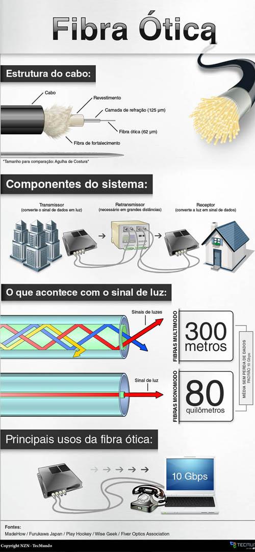 79f227eda25c1 Fibra Ótica  Voce sabe como funciona  ~ Ricardo Machado