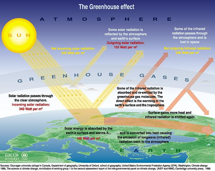 How the greenhouse effect occurs and its hazards in the environment