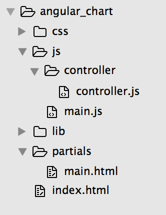 canvasJS angularJs folder structure