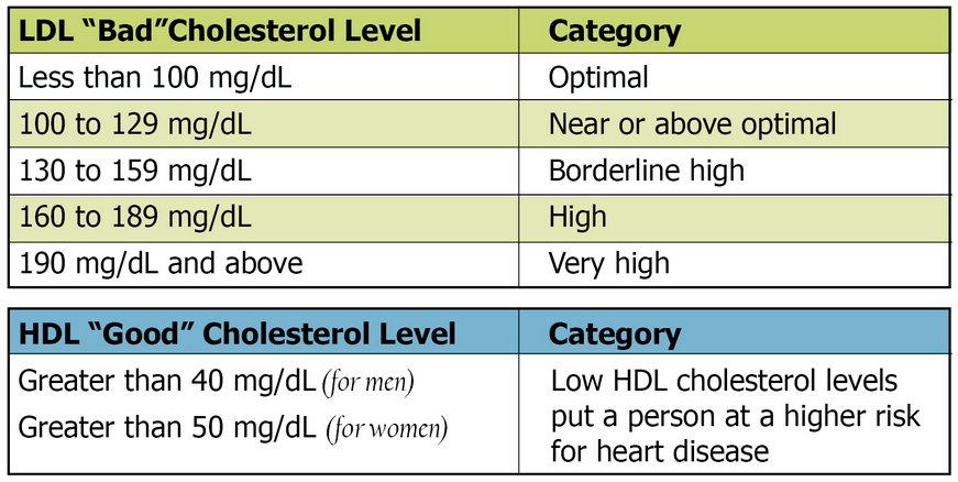 what is good with cholesterol