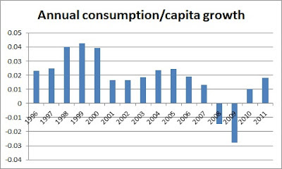 Annual consumption/capita growth from 1996 - 2011, showing that demand was falling in 2006 from 2004/5 levels as the decline in the housing sector started to drag on the economy