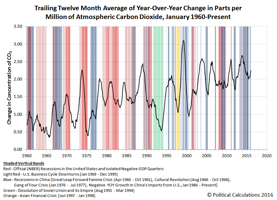 Trailing Twelve Month Average of Year Over Year Change in Atmospheric Carbon Dioxide, January 1960 through January 2016