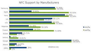 Xiaomi, OPPO, LG, dan Alcatel telah merilis ponsel dengan NFC dalam 4 tahun terakhir