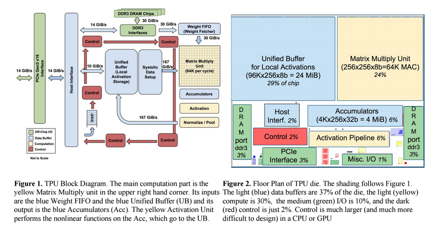Nuit Blanche: In-Datacenter Performance Analysis of a ...