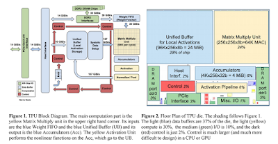 In-Datacenter Performance Analysis of a Tensor Processing Unit​ (TM)