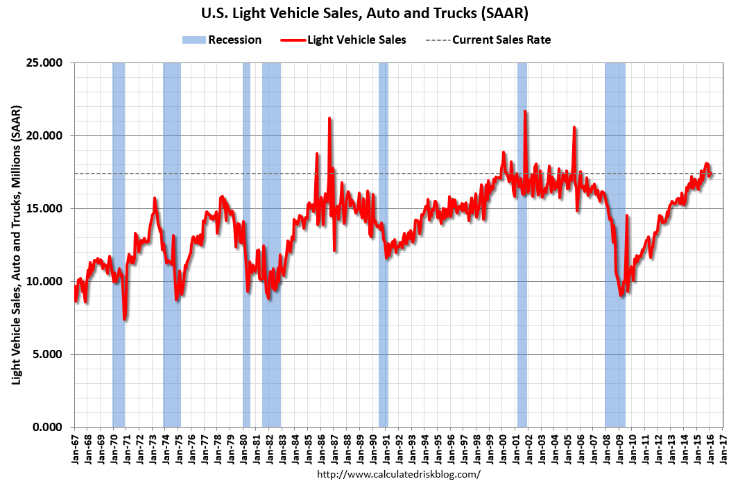 Calculated Risk: U.S. Light Vehicle Sales At 17.43 Million