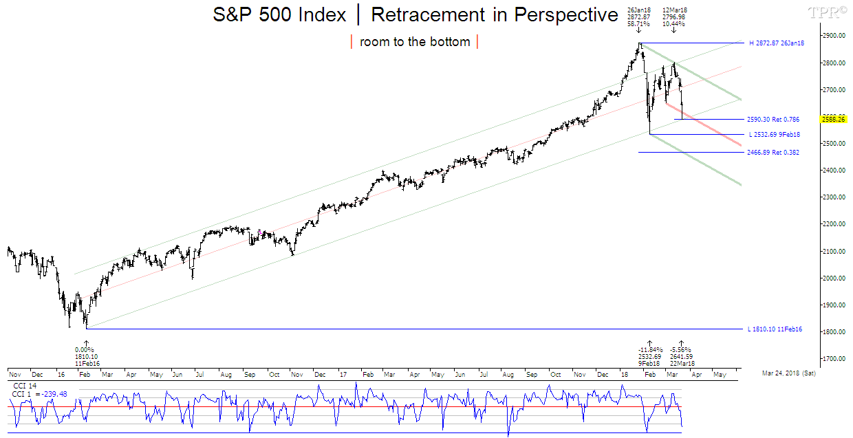 Time-Price-Research: S&P 500 Index │ Extreme Fear │ Bounce