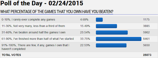 What percentage of the games that you own have you beaten poll survey GameFAQs videogames finished