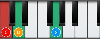 Sus2 Chord
