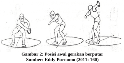 Posisi awal dan gerakan awal lempar cakram
