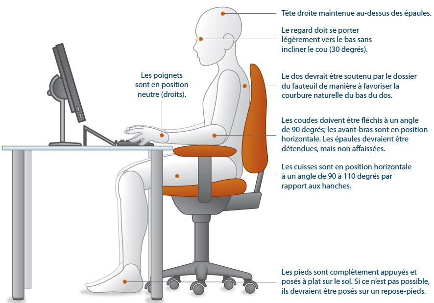Douleur dos posture bureau
