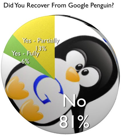 Google Penguin Recovery Poll-Survey