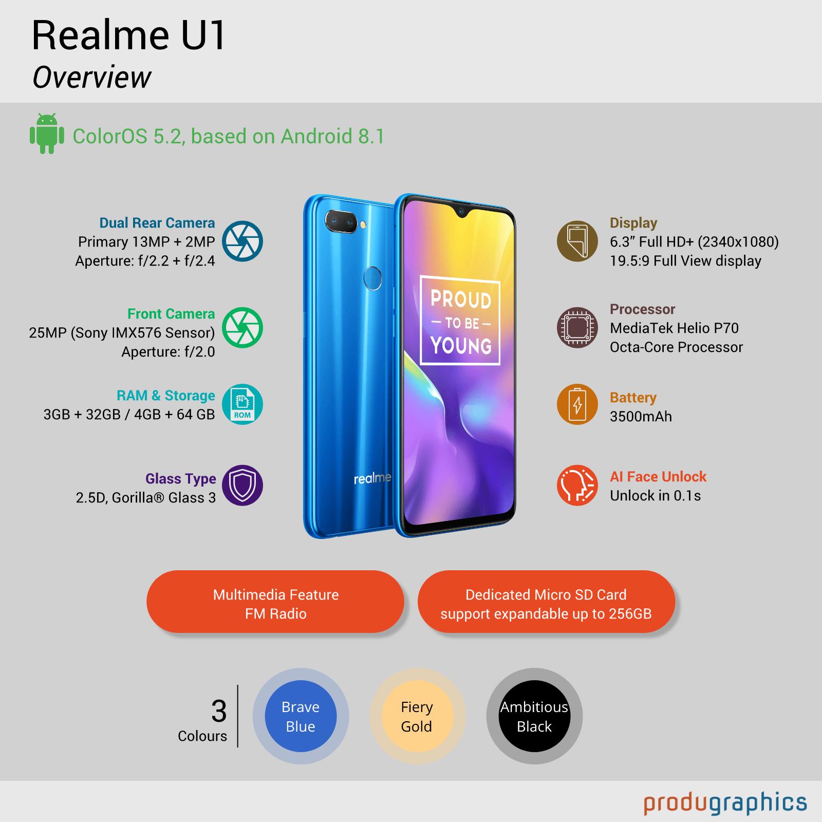 Realme U1 - Overview