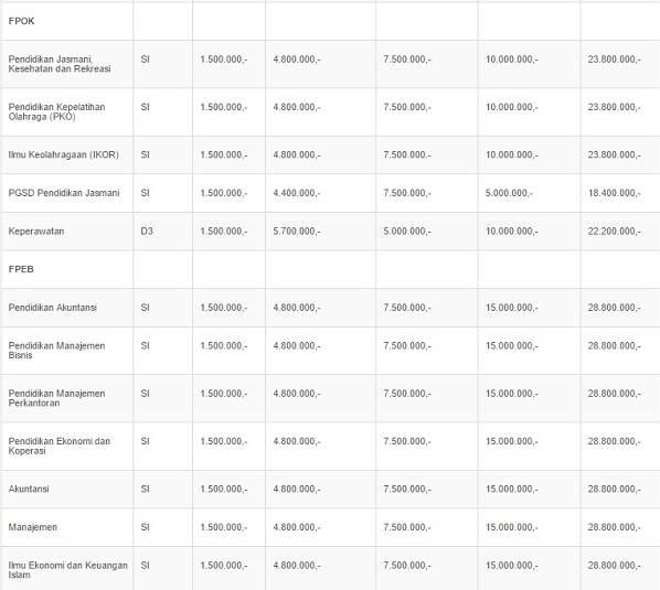 Biaya Kuliah Universitas Pendidikan Indonesia (UPI) 2017