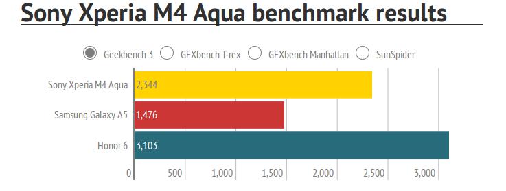 Sony Xperia M4 Aqua benchmark results