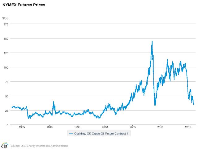 Fix the Oil Market