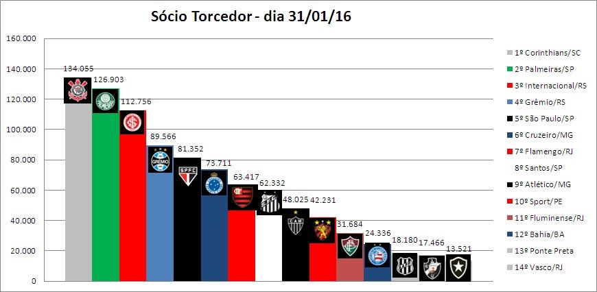 Ranking Sócio Torcedor 31-01-2016 180be5d9a1a83