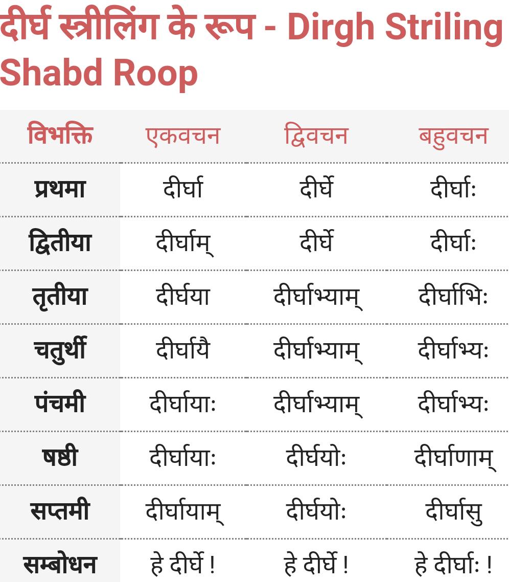 Dirgh Striling Shabd Roop