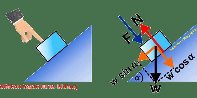 aplikasi atau penerapan hukum newton pada gerak Benda Ditekan pada Bidang Miring Licin