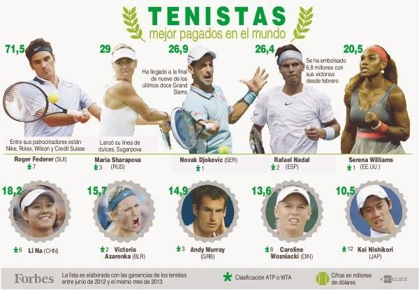 Cuanto gana un tenista profesional
