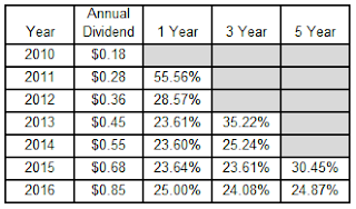 dividend growth investing, dividend growth rates, Starbucks Corporation, SBUX, coffee