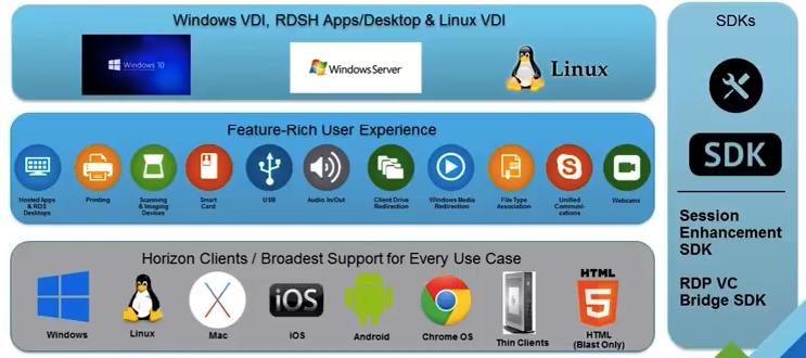 Let's Virtualize: VMware Horizon 7 1 + NVIDIA GRID vGPU = Awesomeness